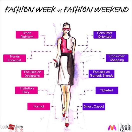 Difference between Fashion Week and Fashion Weekend